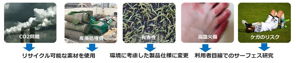 人工芝の問題